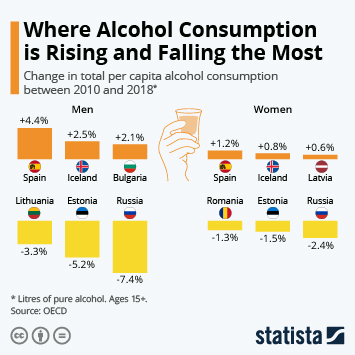 Infographic: Where Alcohol Consumption is Rising and Falling the Most | Statista