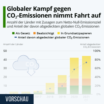 Link zu Null-Emissions-Ziel nimmt Fahrt auf Infografik
