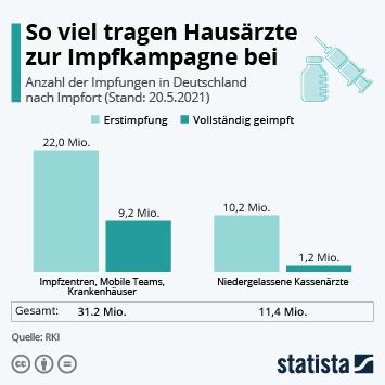 Infografik: So viel tragen Hausärzte zur Impfkampagne bei   Statista