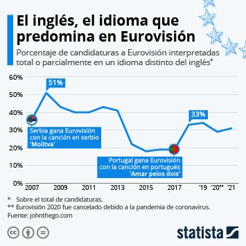 Enlace a Algunos ganadores de Eurovisión inspiran a apostar por idiomas distintos del inglés Infografía