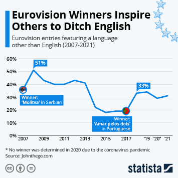 Infographic: Eurovision Winners Inspire Others to Ditch English   Statista