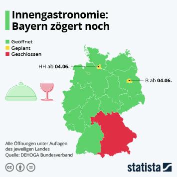 Infografik: Innengastronomie: Bayern zögert noch | Statista