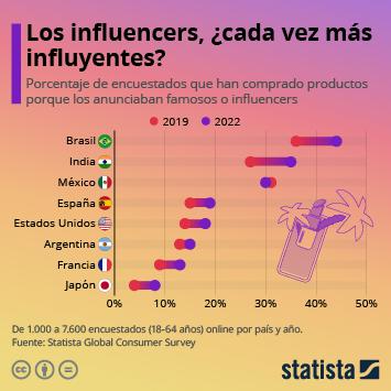 Infografía: ¿Cuál es el poder de los famosos e influencers en nuestra decisión de compra? | Statista