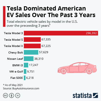 Infographic: Tesla Dominated American EV Sales Over The Past 3 Years   Statista