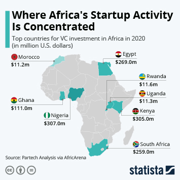 Link to Startups and venture capital in the Middle East and North Africa Infographic - Where Africa's Startup Activity Is Concentrated Infographic