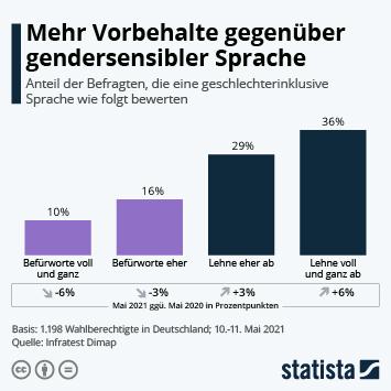 Infografik: Vorbehalte gegenüber gendersensibler Sprache wachsen | Statista