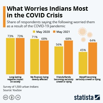 Infographic: What Worries Indians Most in the COVID Crisis | Statista