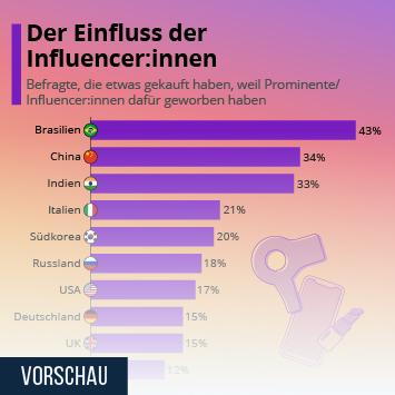 Infografik: Der Einfluss der Influencer_innen | Statista