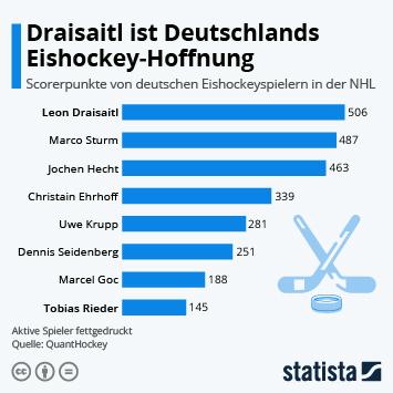 Link zu Eishockey in Deutschland Infografik - Draisaitl ist Deutschlands Eishockey-Hoffnung Infografik