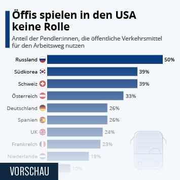 Infografik: Halb Russland pendelt mit den Öffis | Statista