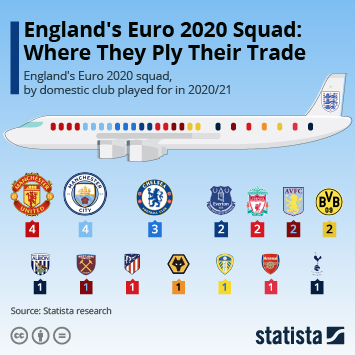 Infographic: England's Euro 2020 Squad: Where They Ply Their Trade   Statista