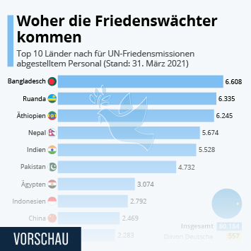 Link zu Woher die Friedenswächter kommen Infografik