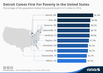 Infographic: Detroit Comes First For Poverty in the United States | Statista
