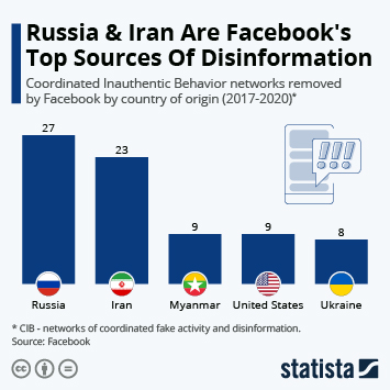 Infographic: Russia & Iran Are Facebook's Top Sources Of Disinformation   Statista