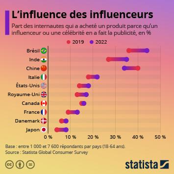 Infographie: L'influence des influenceurs | Statista