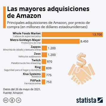 Enlace a Amazon compra Metro Goldwyn Mayer por 8.450 millones de dólares Infografía