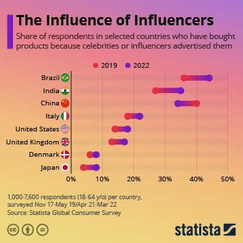 Link to The Influence of Influencers Infographic