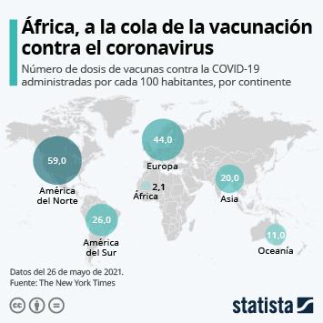 Enlace a África, a la cola de la vacunación contra el coronavirus Infografía