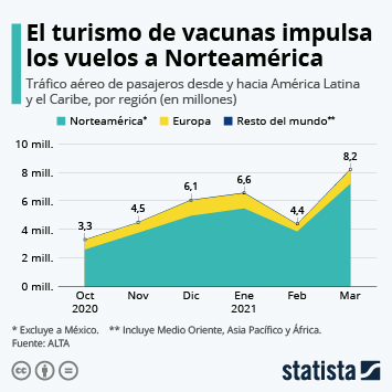 Enlace a Turismo en México Infografía - El turismo de las vacunas COVID-19 impulsa el tráfico aéreo latinoamericano Infografía