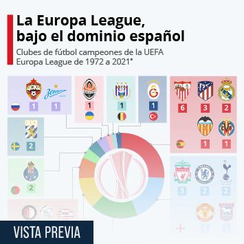 Enlace a El Villarreal gana la Europa League y confirma el dominio español en el torneo Infografía