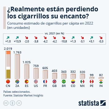 Infografía: Los cigarrillos siguen perdiendo su encanto | Statista