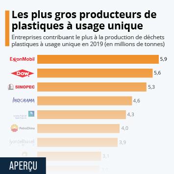 Infographie: Les entreprises qui génèrent le plus de déchets plastiques à usage unique | Statista