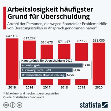 Link zu Arbeitslosigkeit häufigster Grund für Überschuldung Infografik