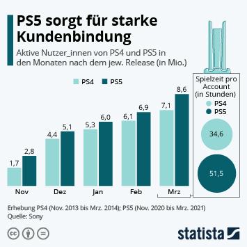 Link zu PS5 sorgt für starke Kundenbindung Infografik