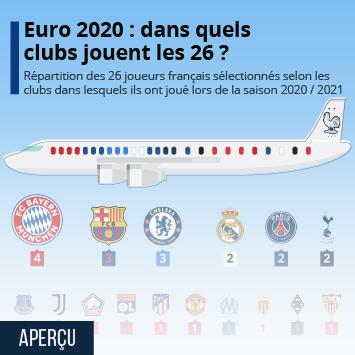 Infographie: Euro 2020 : dans quels clubs évoluent les 26 joueurs sélectionnés ? | Statista