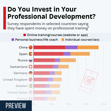 Link to Training industry in the U.S. Infographic - Do You Invest in Your Professional Development? Infographic