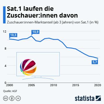 Infografik: Sat.1 laufen die Zuschauer:innen davon | Statista