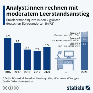 Infografik: Analyst:innen rechnen mit moderatem Leerstandsanstieg   Statista