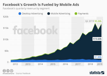 Infographic: Facebook's Growth Is Fueled by Mobile Ads | Statista