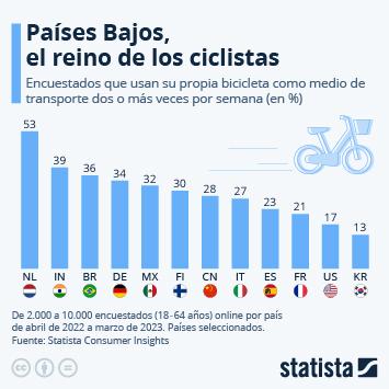 Infografía: Países Bajos, el reino de los ciclistas | Statista