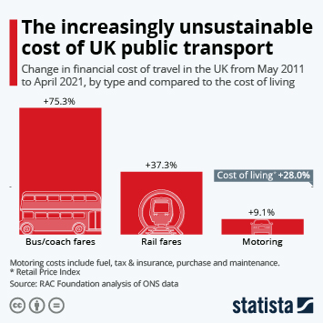 Link to Public transport in the UK Infographic - The increasingly unsustainable cost of UK public transport Infographic