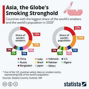 Infographic: Asia, the Globe's Smoking Stronghold   Statista