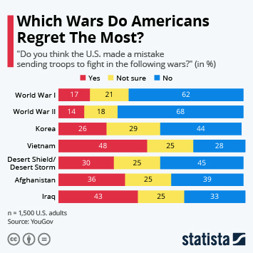 Infographic: Which Wars Do Americans Regret The Most? | Statista