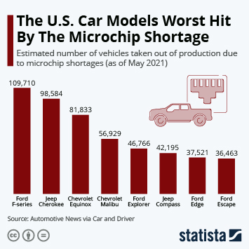 Infographic: The U.S. Car Models Most Impacted By The Microchip Shortage | Statista