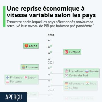 Lien vers Une reprise économique plus ou moins rapide selon les pays Infographie