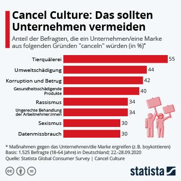 Link zu Cancel Culture: Das sollten Unternehmen vermeiden Infografik