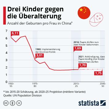 Infografik: Drei Kinder gegen die Überalterung   Statista