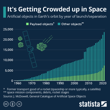 Infographic: It's Getting Crowded up in Space   Statista
