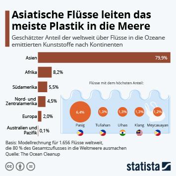 Infografik: Asiatische Flüsse leiten das meiste Plastik in die Meere   Statista