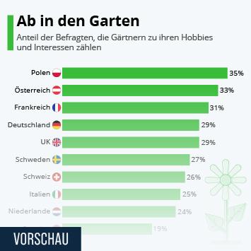 Infografik: Ab in den Garten | Statista