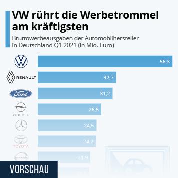 Infografik: VW rührt die Werbetrommel am kräftigsten | Statista