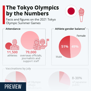 Infographic: The Tokyo Olympics by the Numbers   Statista