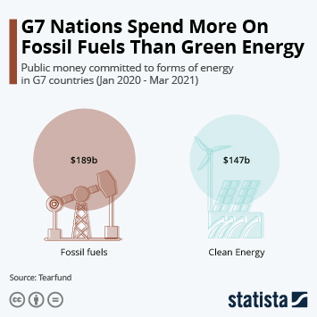 Link to G7 Nations Spend More On Fossil Fuels Than Green Energy Infographic