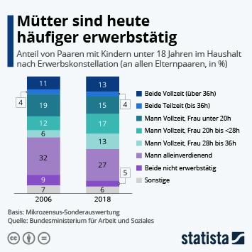 Infografik: Mütter sind heute häufiger erwerbstätig | Statista