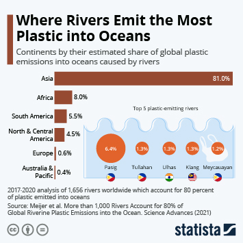 Link to Where Rivers Emit the Most Plastic into Oceans Infographic