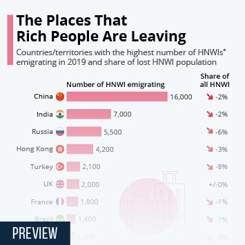 Infographic: The Places That Rich People Are Leaving   Statista